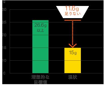 平均的な日本人でも食物繊維が足りていない